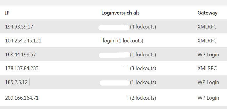 Hier sieht man gut, dass viele Attacken automatisiert über die XMLRPX-Schnittstelle erfolgen.